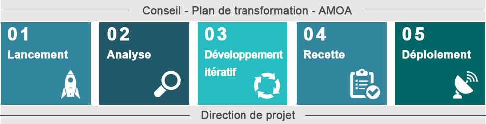 Plan de transformation